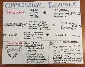 Anti-oppression training work sheet: oppression triangle